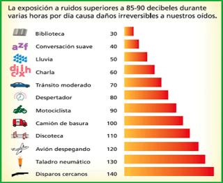 Efectos del ruido sobre la salud